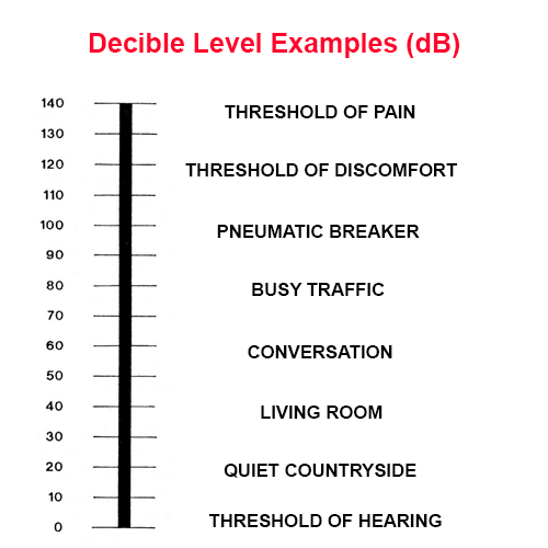 Hearing Conservation Program - noise threshold