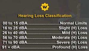 Hearing loss chart