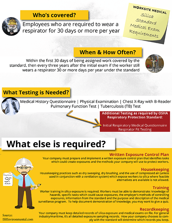 OSHA Silica Standard Medical Exam Requirements - Worksite Medical®