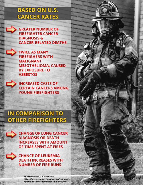 Firefighter Cancer Graphic - Worksite Medical®